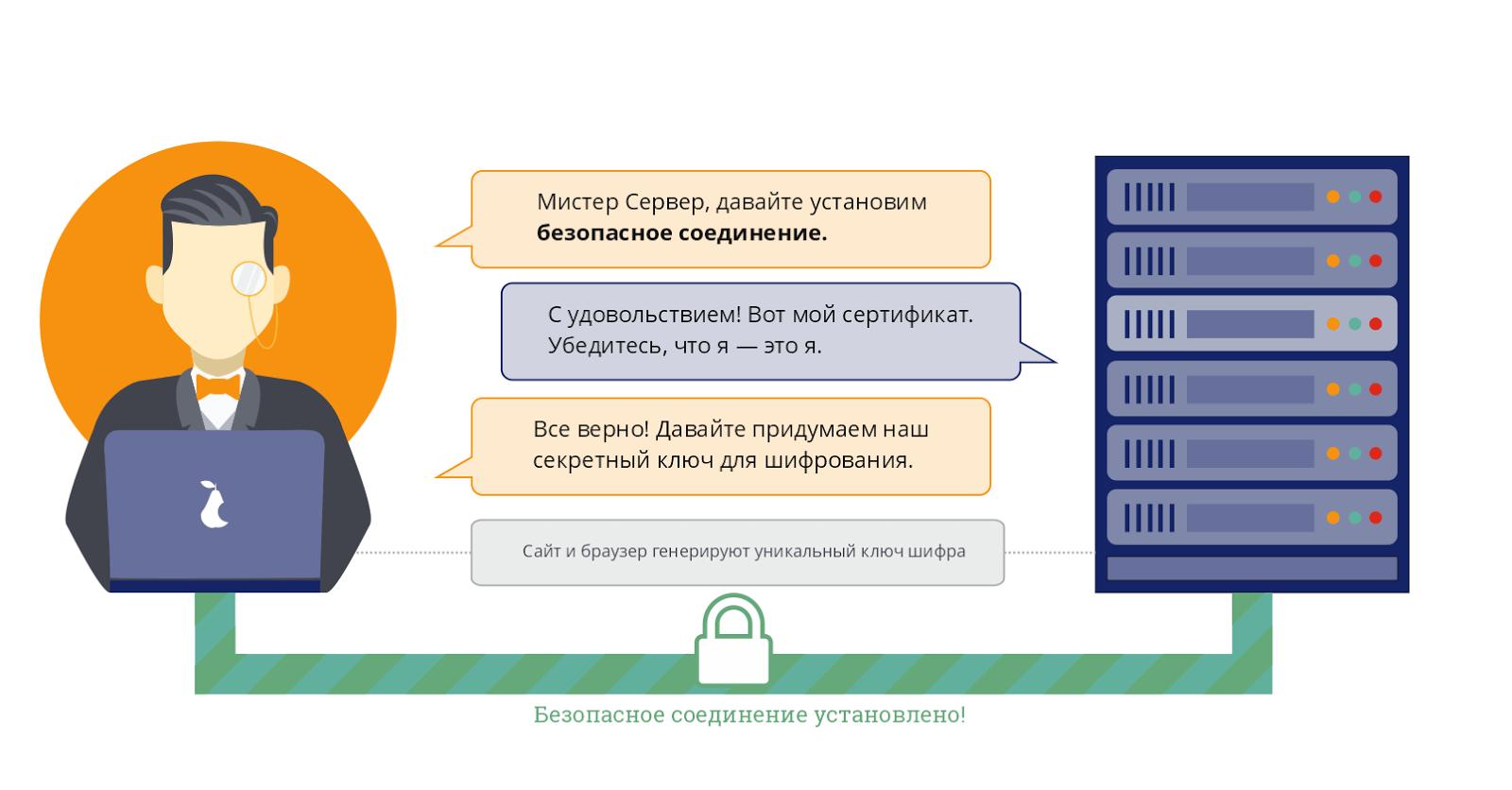 Как работает HTTPS простыми словами | FirstSSL